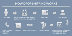 Make money drop shipping