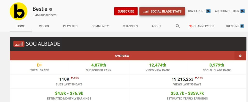 How Much Can a YouTube Cash Cow Channel Make